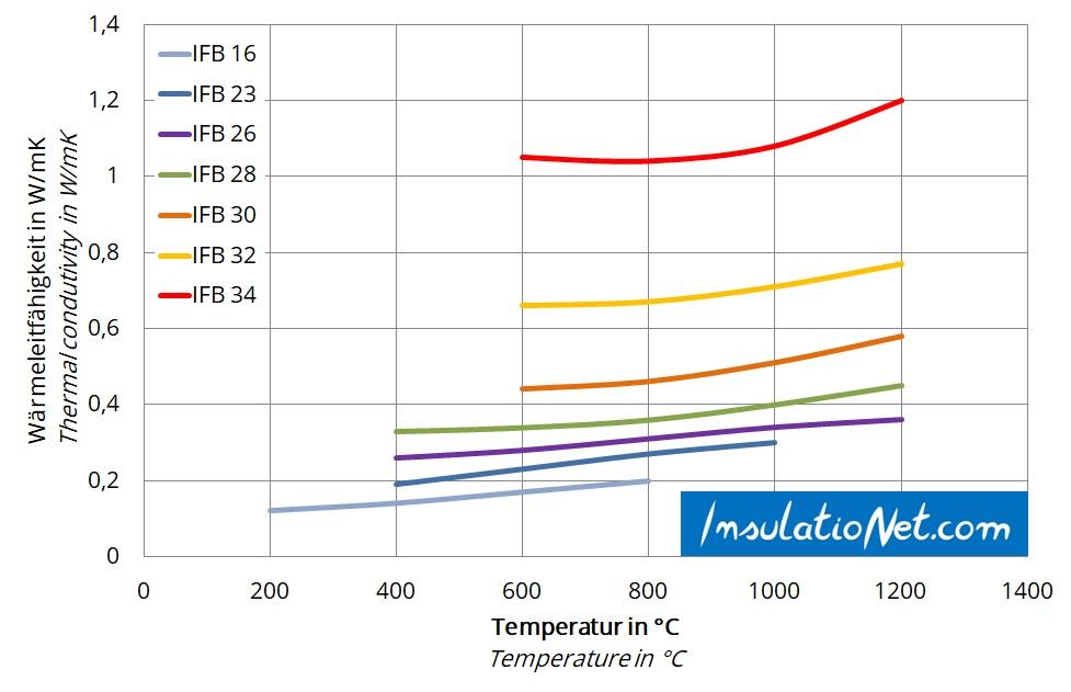 Wärmeleitfähigkeit Feuerleichtsteine, Thermal conductivity insulating firebricks