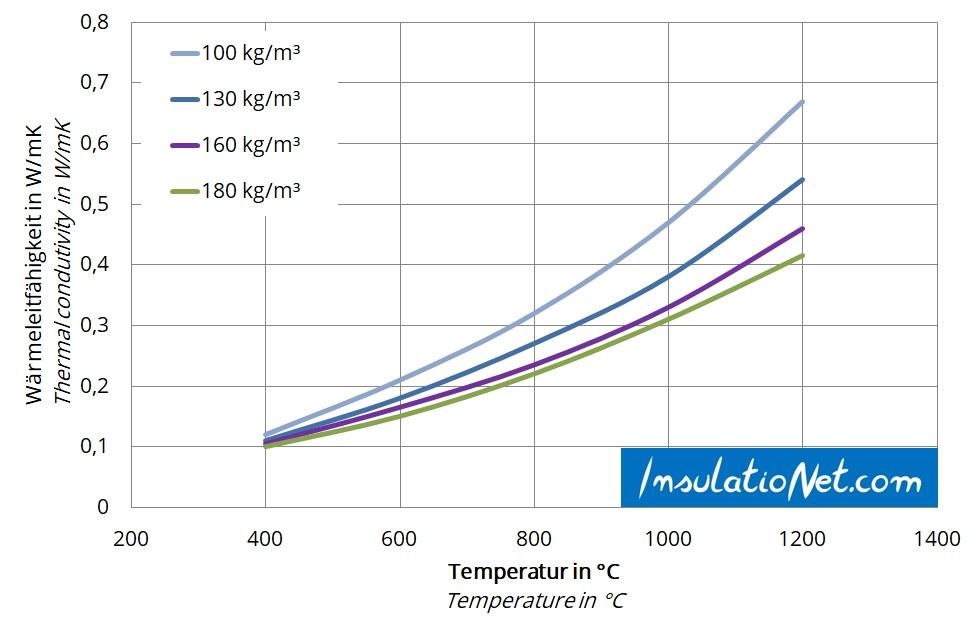 Hochtemperaturwolle Wärmeleitfähigkeit dichteabhängig