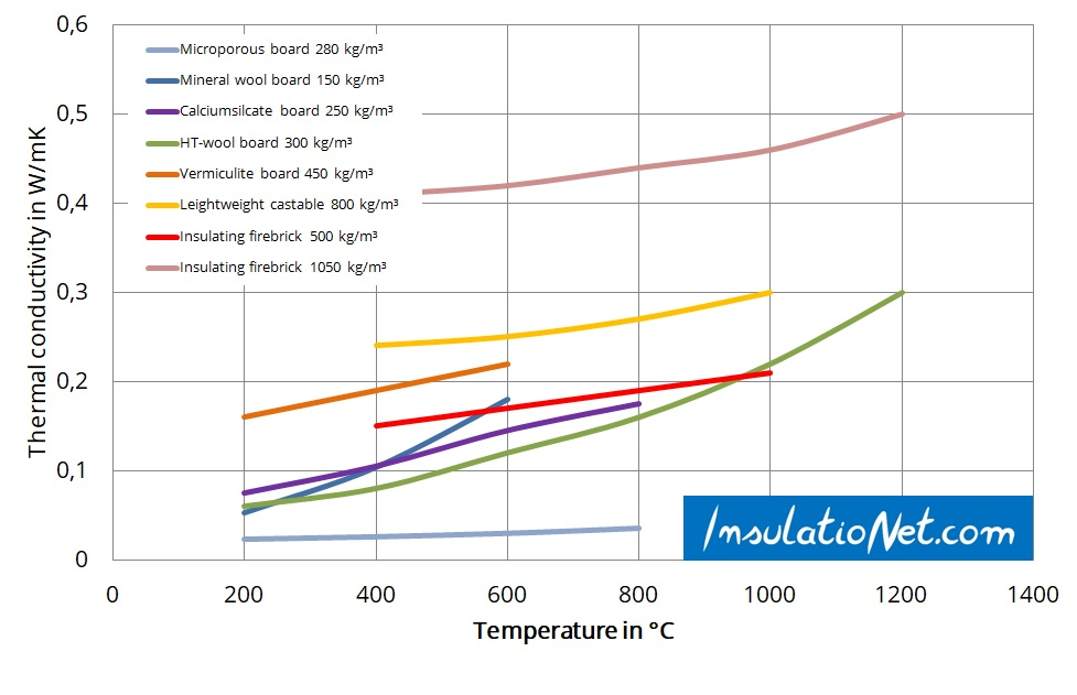 Thermal conductivity comparison of insulation materials
