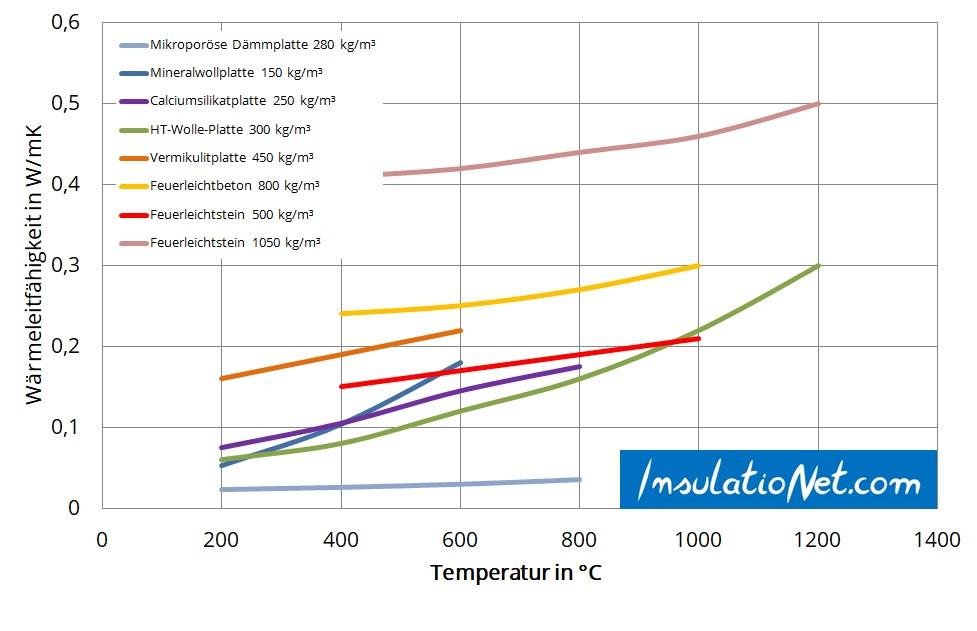 Vergleich Wärmeleitfähigkeit